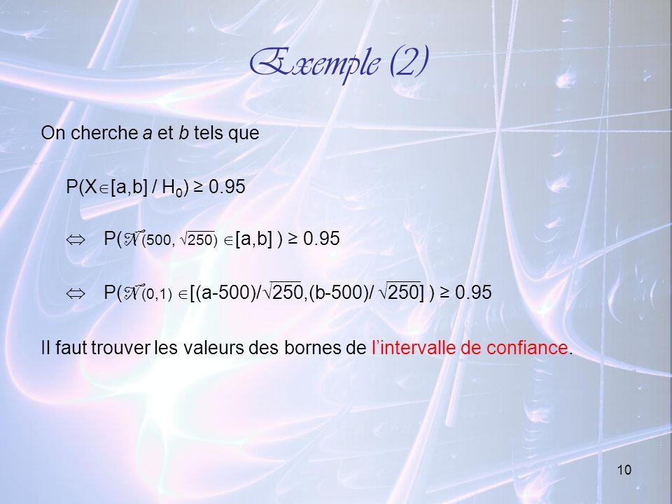 Exemple (2) On cherche a et b tels que P(X[a,b] / H0) ≥ 0.95